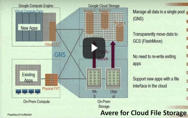 Avere for Cloud File Storage: Google Cloud Platform