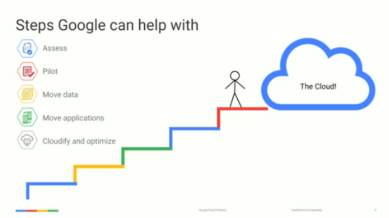 5 Steps to Move to the Google Cloud