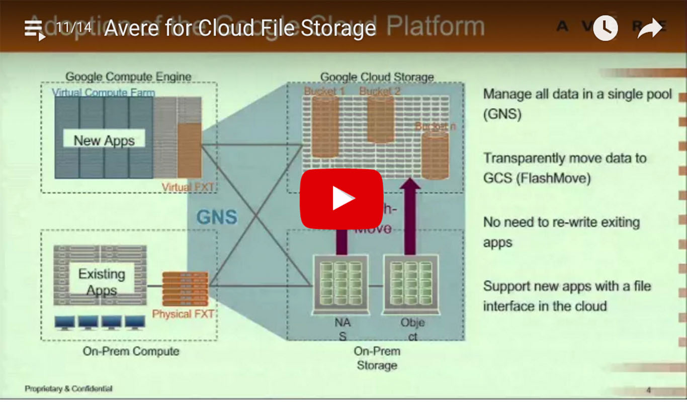 avere-cloud-file-storage-diagram