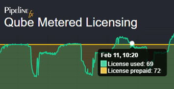 Metered Licensing